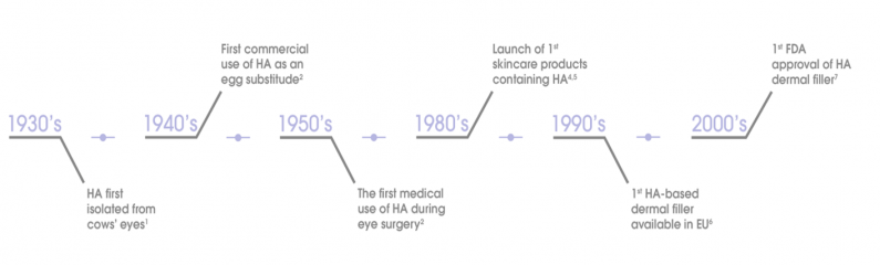 History of hyaluronic acid